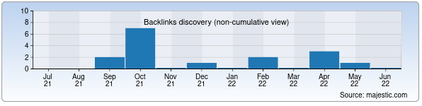 Referring Domains Discovery Chart from Majestic SEO for pvp.uz