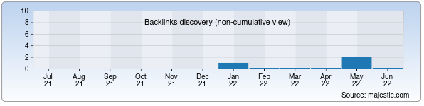 Referring Domains Discovery Chart from Majestic SEO for qarshish.uz