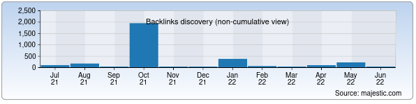 Referring Domains Discovery Chart from Majestic SEO for qashqadaryodd.uz