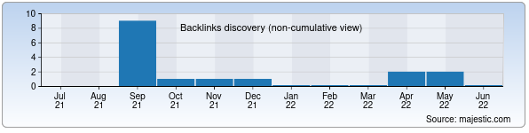 Referring Domains Discovery Chart from Majestic SEO for qashqadaryopaxta.uz