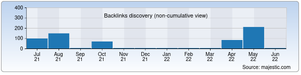 Referring Domains Discovery Chart from Majestic SEO for qiziltepapaxta.uz