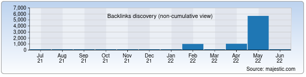 Referring Domains Discovery Chart from Majestic SEO for qiziqarli.uz
