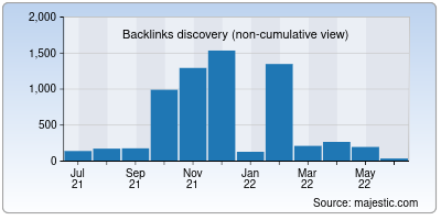 backlinks of qload.info