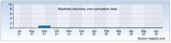 Referring Domains Discovery Chart from Majestic SEO for qodirova.uz