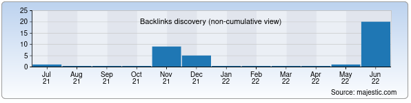 Referring Domains Discovery Chart from Majestic SEO for qorakul1.zn.uz