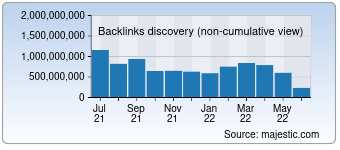 Majestic Backlink History Chart for qq.com
