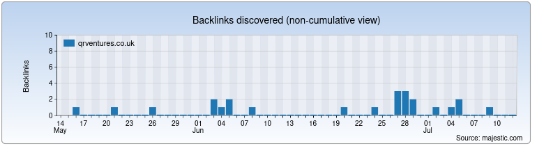 qrventures.co.uk Backlink History Chart