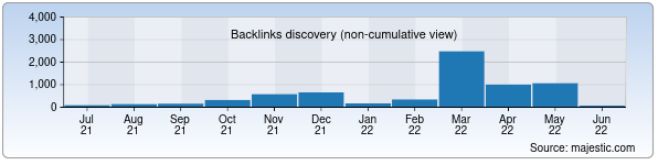queen-time.ru - Backlinks History