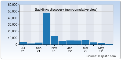 backlinks of quill.org