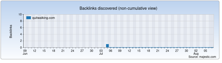quitwalking.com Backlink History Chart