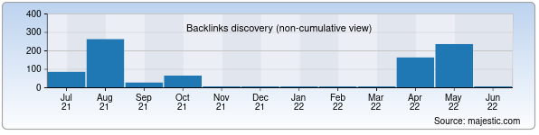 Referring Domains Discovery Chart from Majestic SEO for quqon-ngpi.uz