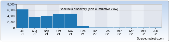 Referring Domains Discovery Chart from Majestic SEO for rabota.uz
