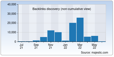 backlinks of radreads.co