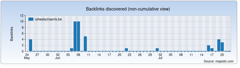 rafwalschaerts.be Backlink History Chart