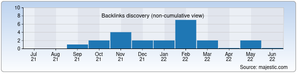 Referring Domains Discovery Chart from Majestic SEO for rasprodaja.uz