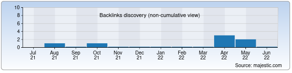 Referring Domains Discovery Chart from Majestic SEO for rastax.uz