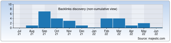 Referring Domains Discovery Chart from Majestic SEO for rasulov.uz