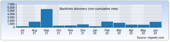 Referring Domains Discovery Chart from Majestic SEO for ravnaqbank.uz