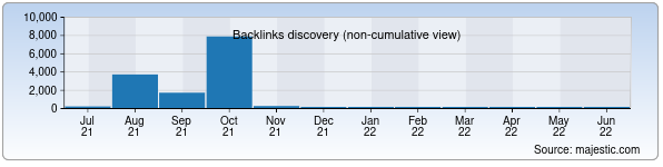 Referring Domains Discovery Chart from Majestic SEO for rd.uz