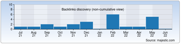 Referring Domains Discovery Chart from Majestic SEO for real-madrid.uz