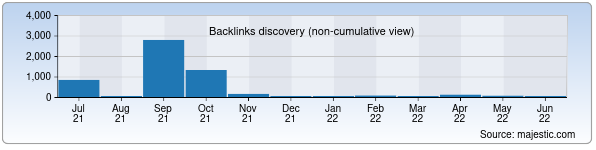Referring Domains Discovery Chart from Majestic SEO for realblancos.uz