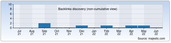Referring Domains Discovery Chart from Majestic SEO for recipe.uz