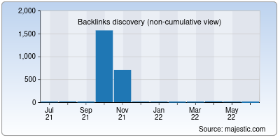 backlinks of recoverydirect.net