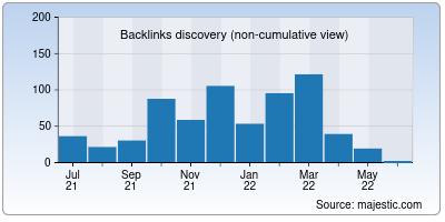 backlinks of redirection.io