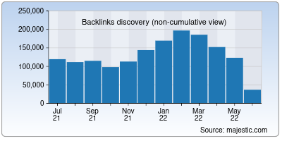 backlinks of redis.io