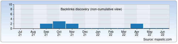 Referring Domains Discovery Chart from Majestic SEO for redwood.uz