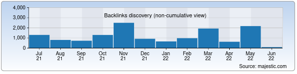 Referring Domains Discovery Chart from Majestic SEO for reestr.uz