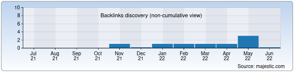 Referring Domains Discovery Chart from Majestic SEO for reg.simus.uz