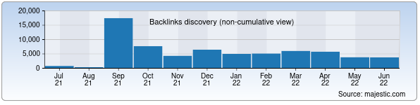 Referring Domains Discovery Chart from Majestic SEO for regname.uz