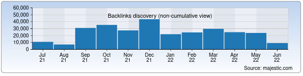 Referring Domains Discovery Chart from Majestic SEO for regulation.gov.uz