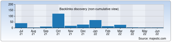Referring Domains Discovery Chart from Majestic SEO for reklama.uz