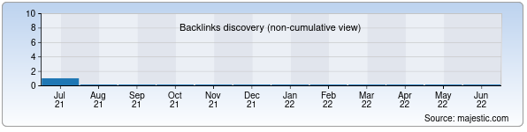 Referring Domains Discovery Chart from Majestic SEO for reklamapress.uz