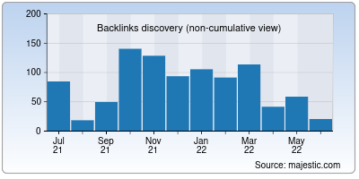 backlinks of reliancenetconnect.co.in