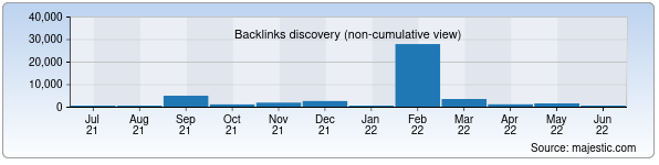 Referring Domains Discovery Chart from Majestic SEO for religions.uz