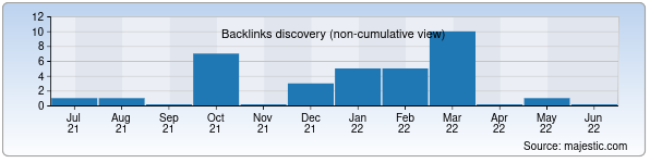 Referring Domains Discovery Chart from Majestic SEO for remontkresel.uz