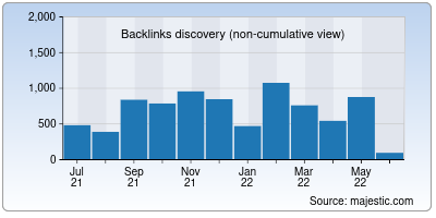 backlinks of removal.ai