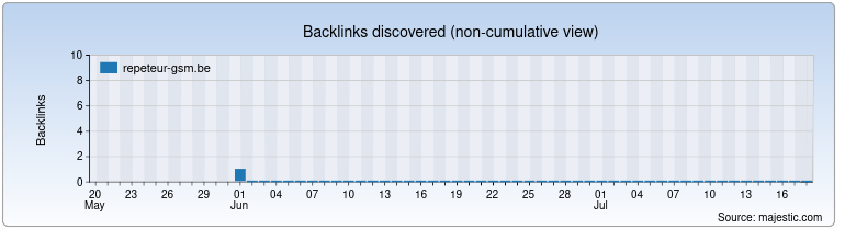 repeteur-gsm.be Backlink History Chart