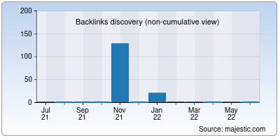 backlinks of request.org