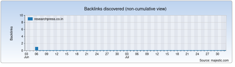 researchpress.co.in Backlink History Chart