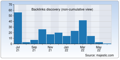 backlinks of retable.io