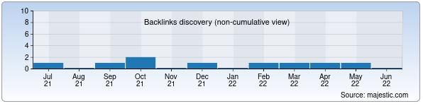 Referring Domains Discovery Chart from Majestic SEO for retropalace.uz