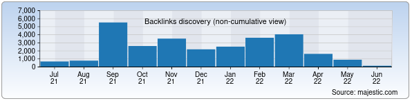 Referring Domains Discovery Chart from Majestic SEO for review.uz