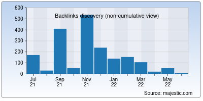 backlinks of reviewweb.org