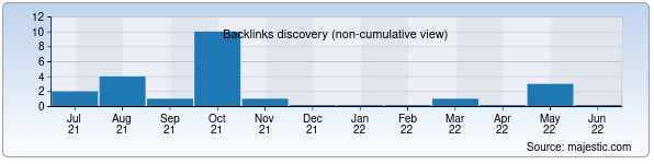 Referring Domains Discovery Chart from Majestic SEO for revotex.zn.uz