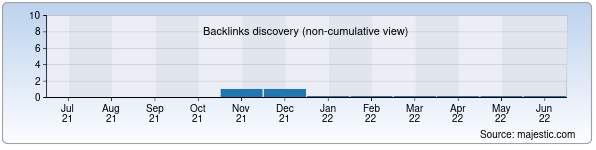 Referring Domains Discovery Chart from Majestic SEO for rezervo.uz