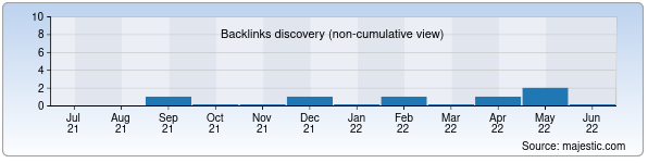 Referring Domains Discovery Chart from Majestic SEO for rezina.uz